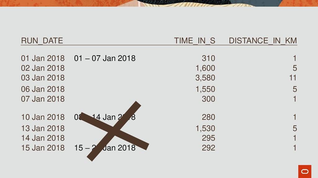 RUN_DATE TIME_IN_S DISTANCE_IN_KM 01 Jan 2018 0...
