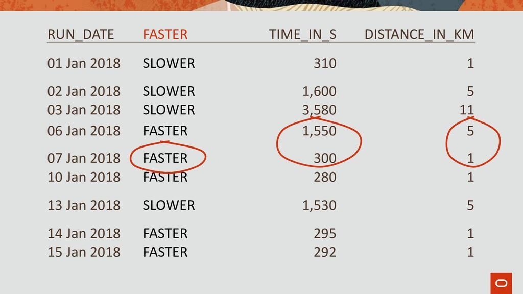 RUN_DATE FASTER TIME_IN_S DISTANCE_IN_KM 01 Jan...