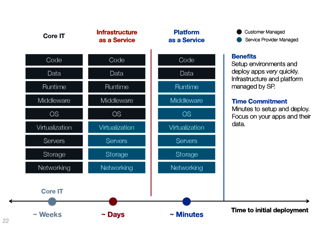 22 ~ Minutes Platform as a Service Customer Man...