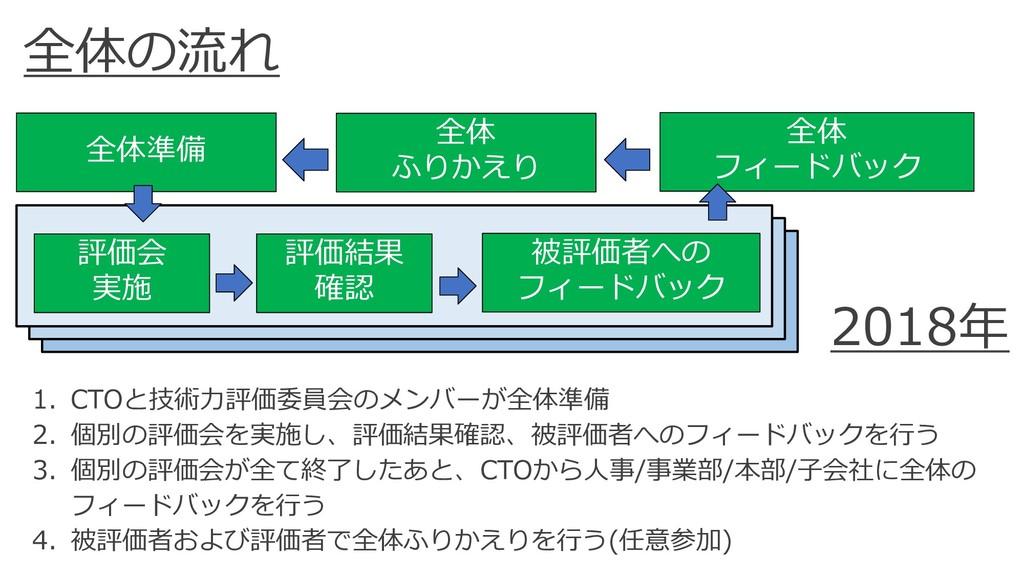 C C 1/ ( ) 2 3 C O. 2 34 ( )1 T T 8 C O. 0 1/ O.