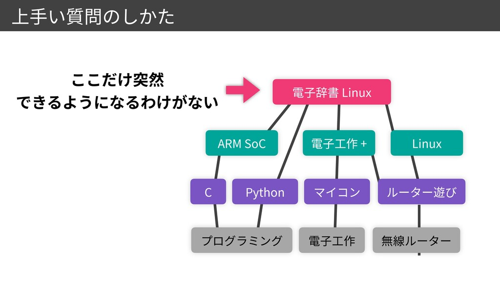 C Python ARM SoC Linux Linux +