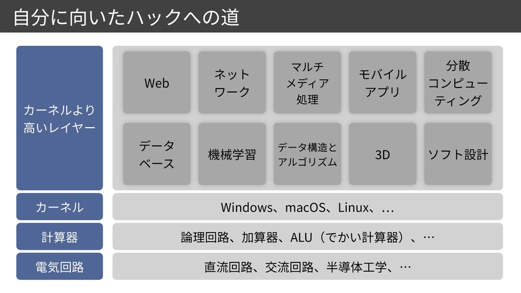 ALU Windows macOS Linux … Web       3 D...