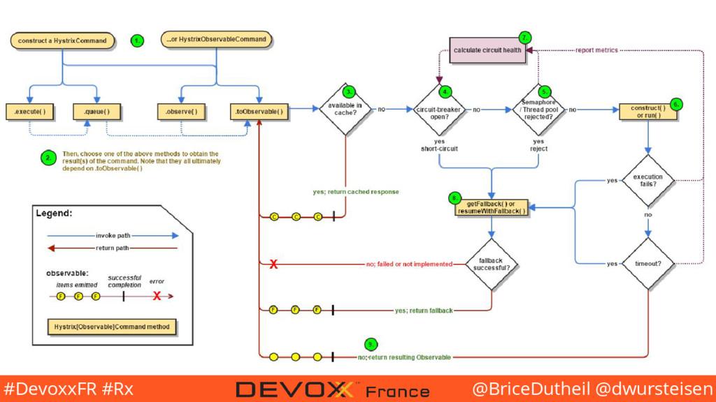 @BriceDutheil @dwursteisen #DevoxxFR #Rx