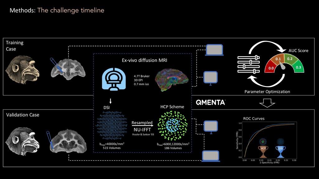 HCP Scheme Ex-vivo diffusion MRI NU-IFFT DSI Gr...