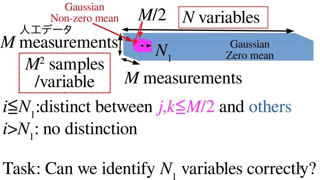 11 N variables N 1 M measurements M/2 M measure...
