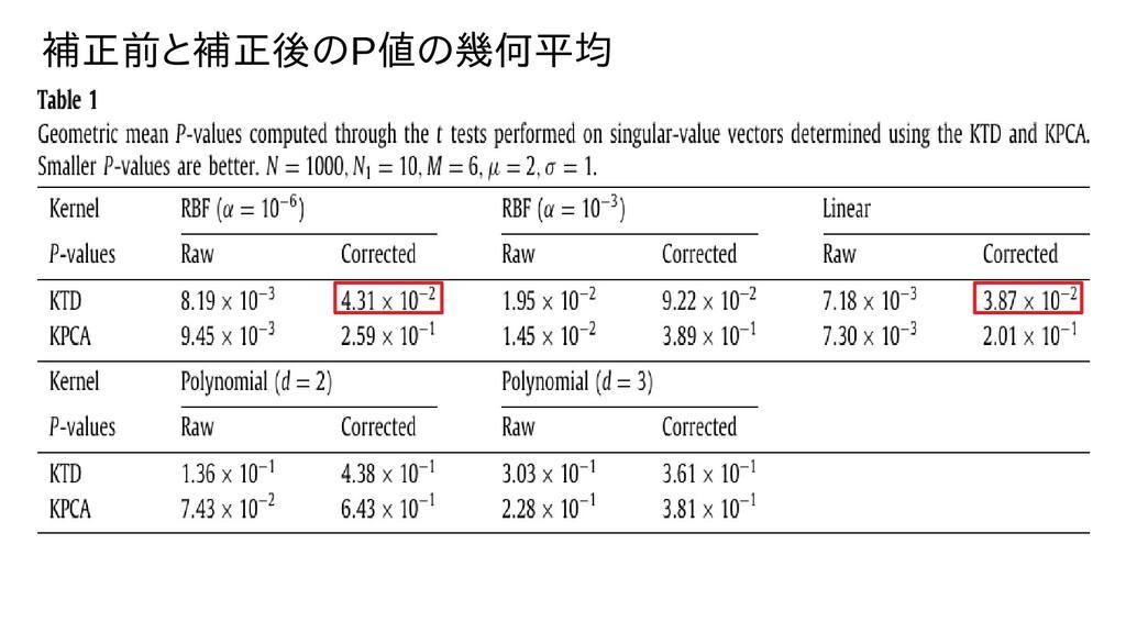 補正前と補正後のと補正後ののP値の幾何平均