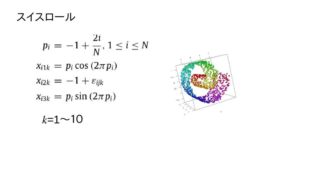 スイスロール k=1〜10