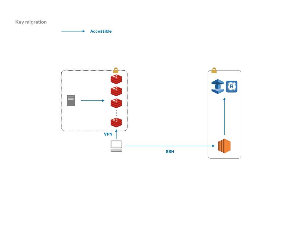 … Accessible VPN SSH Key migration