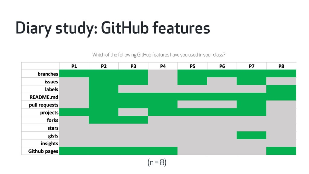 Diary study: GitHub features Which of the follo...