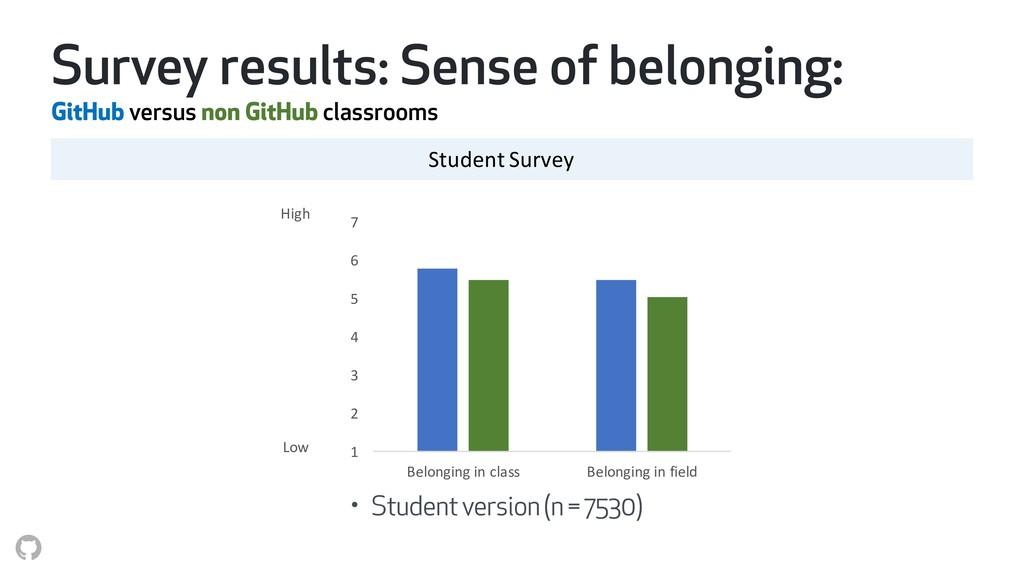 Survey results: Sense of belonging: GitHub vers...