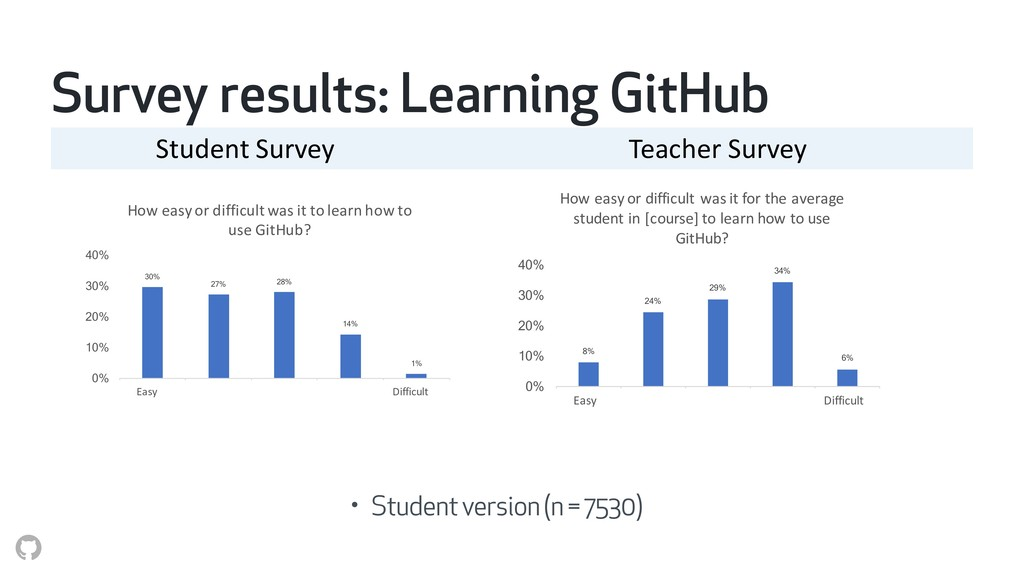 Survey results: Learning GitHub Student Survey ...