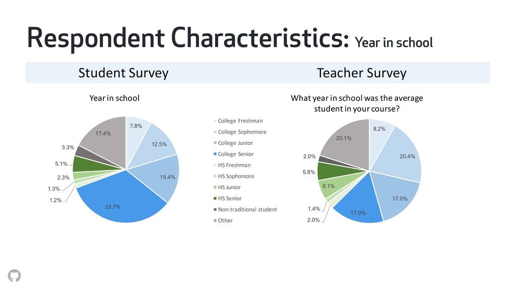 Respondent Characteristics: Year in school Stud...
