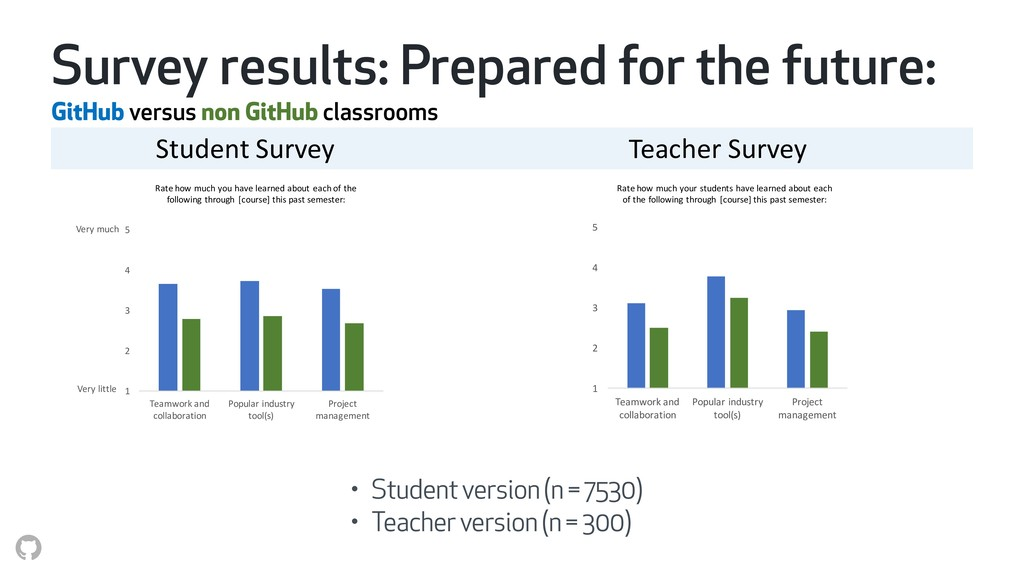 Survey results: Prepared for the future: GitHub...