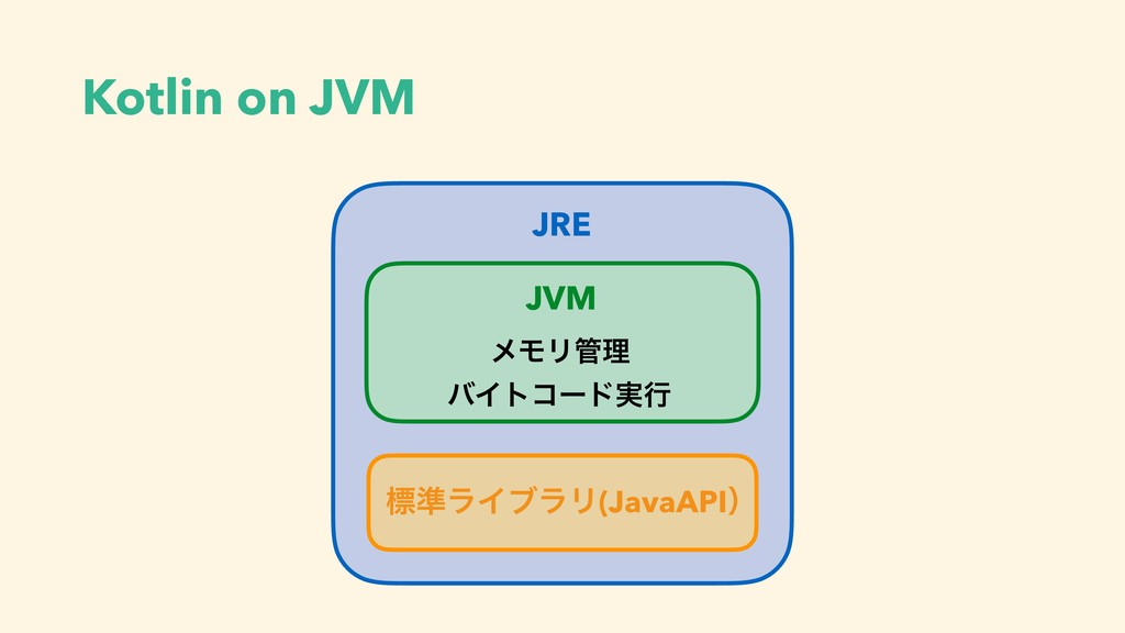 Kotlin on JVM JVM ϝϞϦཧ όΠτίʔυ࣮ߦ JRE ඪ४ϥΠϒϥϦ(Ja...