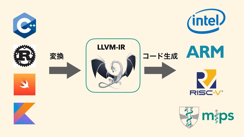 LLVM-IR ม ίʔυੜ