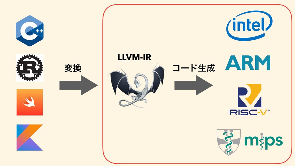 LLVM-IR ίʔυੜ ม