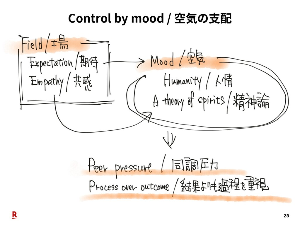 Control by mood / 空気の支配 28