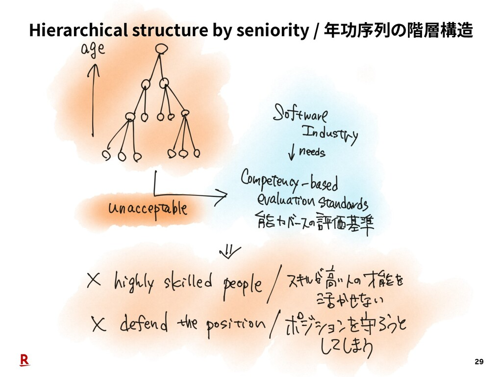 Hierarchical structure by seniority / 年功序列の階層構造...
