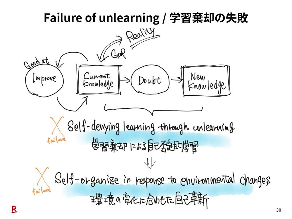 Failure of unlearning / 学習棄却の失敗 30