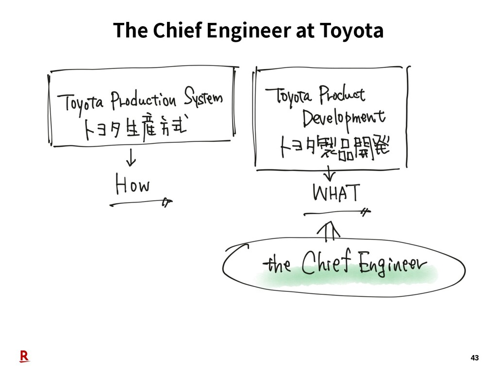The Chief Engineer at Toyota 43