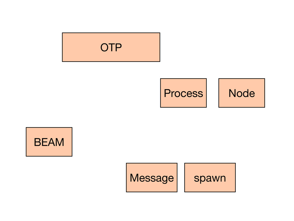 BEAM OTP Process Node Message spawn