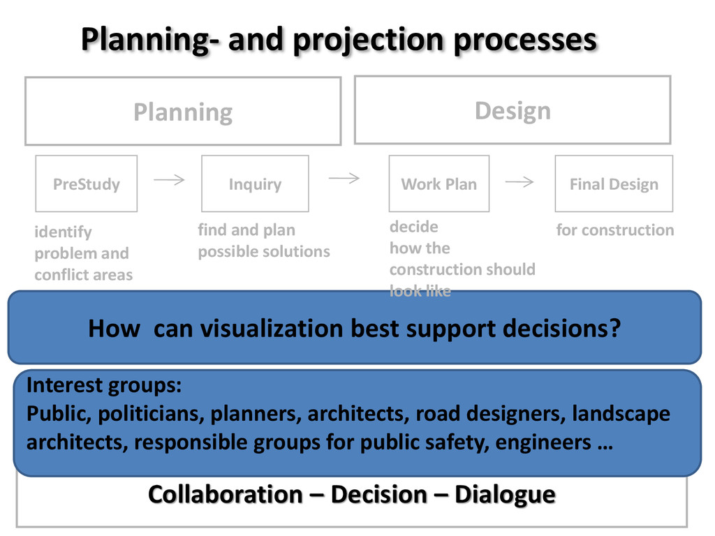 Planning- and projection processes Collaboratio...
