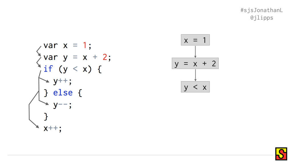 x = 1 y = x + 2 y < x #sjsJonathanL @jlipps