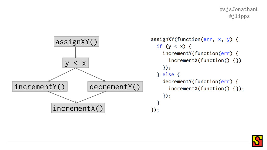assignXY() y < x incrementY() decrementY() incr...