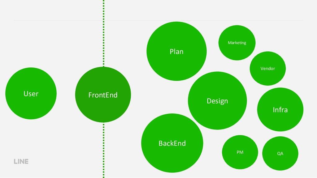 FrontEnd BackEnd Plan Infra Marketing User Desi...