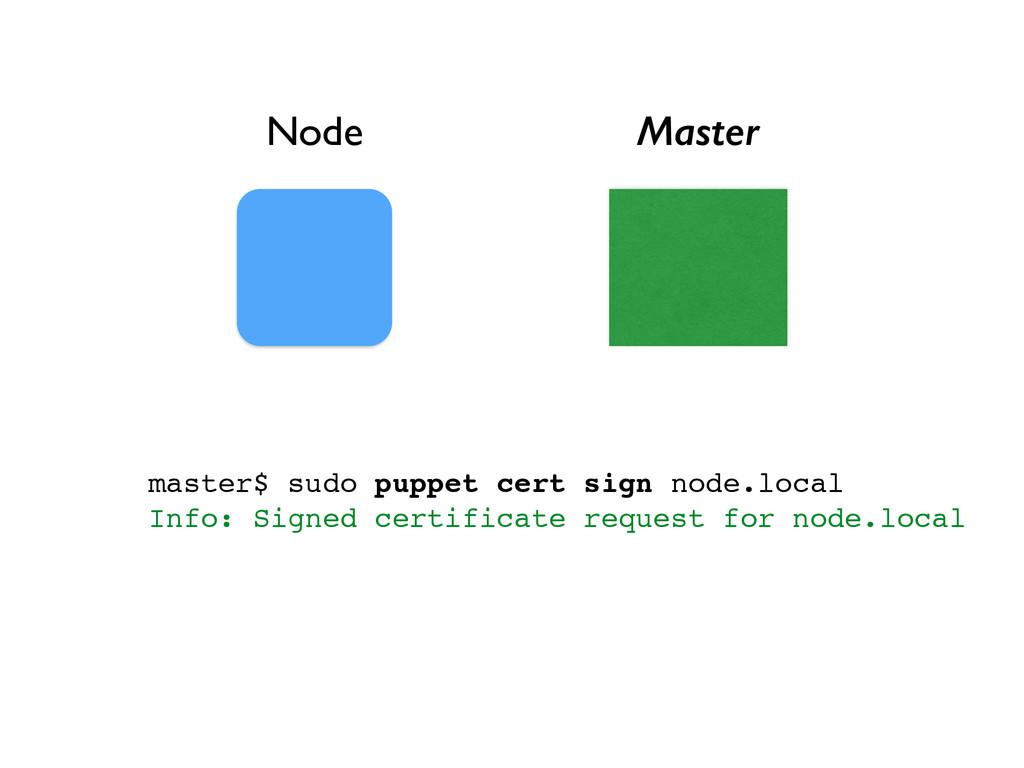 Node Master master$ sudo puppet cert sign node....