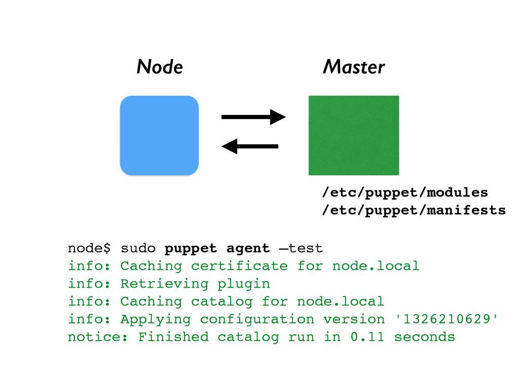 Node Master node$ sudo puppet agent —test! info...