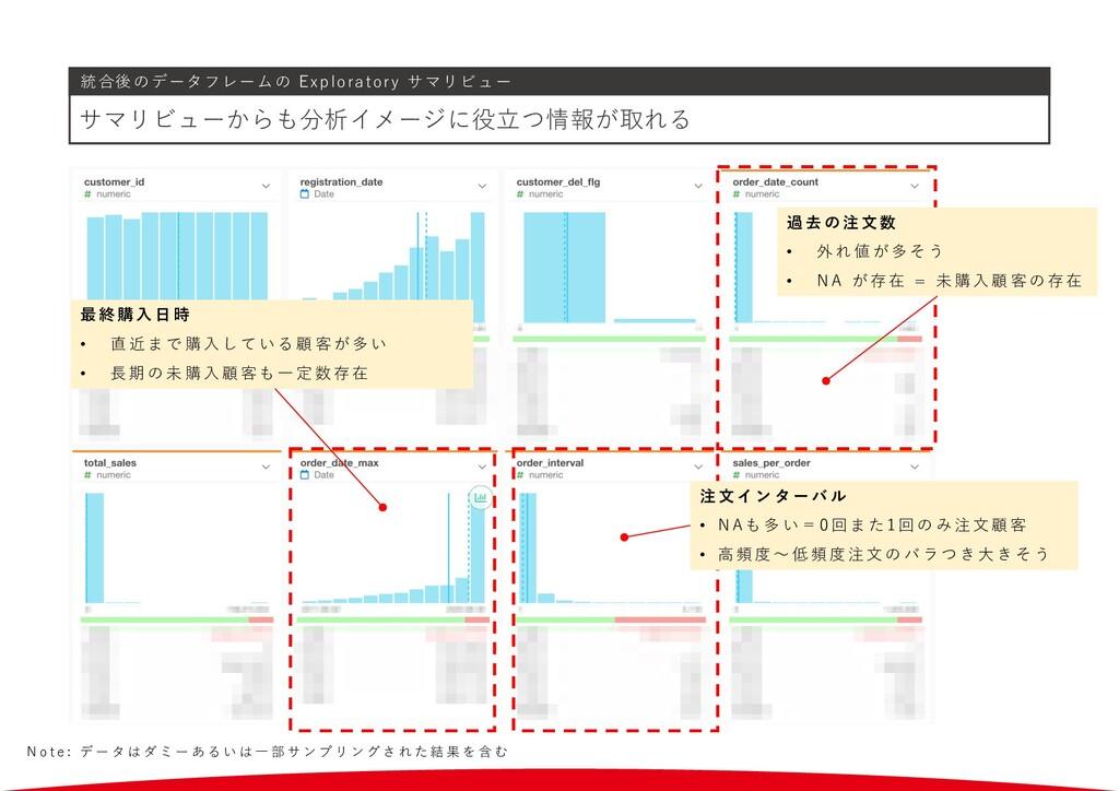 統合後のデータフレームの Exploratory サマリビュー サマリビューからも分析イメージ...
