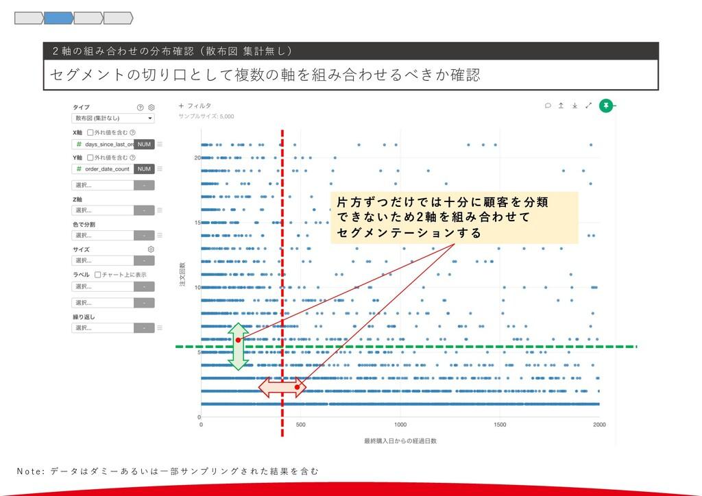 2軸の組み合わせの分布確認(散布図 集計無し) セグメントの切り⼝として複数の軸を組み合わせる...