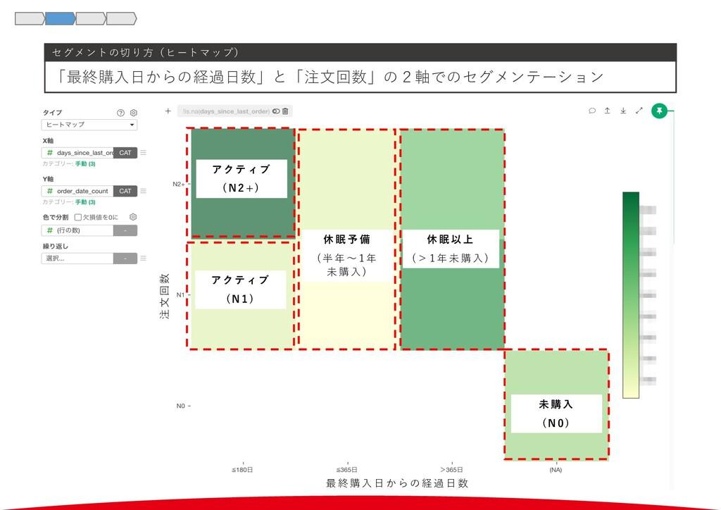 セグメントの切り⽅(ヒートマップ) 「最終購⼊⽇からの経過⽇数」と「注⽂回数」の2軸でのセグメ...