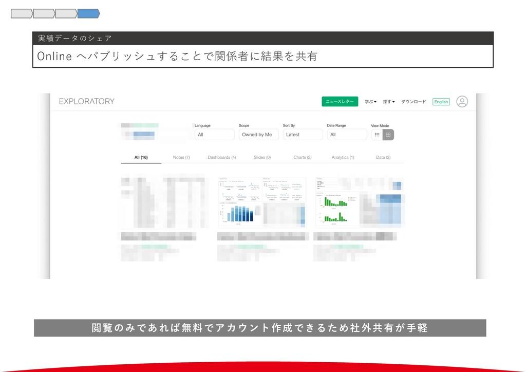 実績データのシェア Online へパブリッシュすることで関係者に結果を共有 閲覧のみであれば...