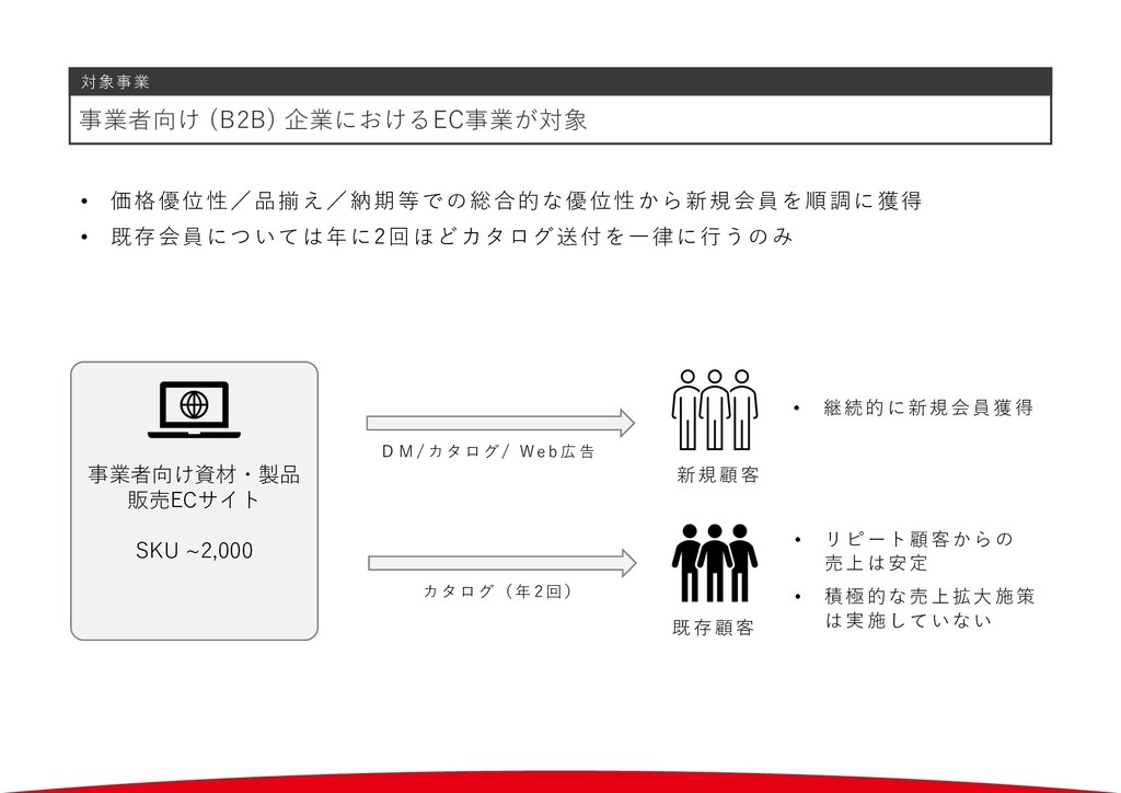 対象事業 事業者向け (B2B) 企業におけるEC事業が対象 • 価格優位性/品揃え/納期等で...