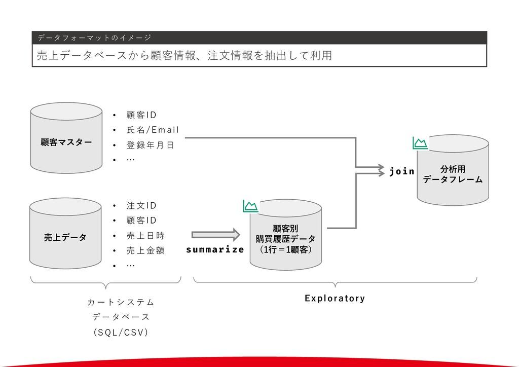 データフォーマットのイメージ 売上データベースから顧客情報、注⽂情報を抽出して利⽤ 顧客マスタ...