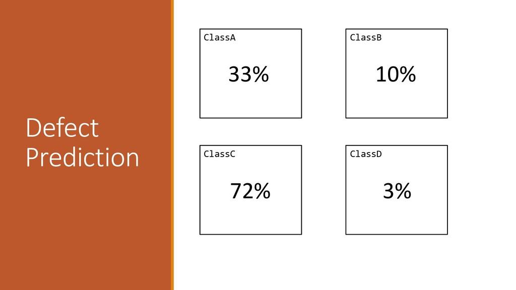 ClassB ClassA ClassC ClassD 33% 10% 72% 3% Defe...
