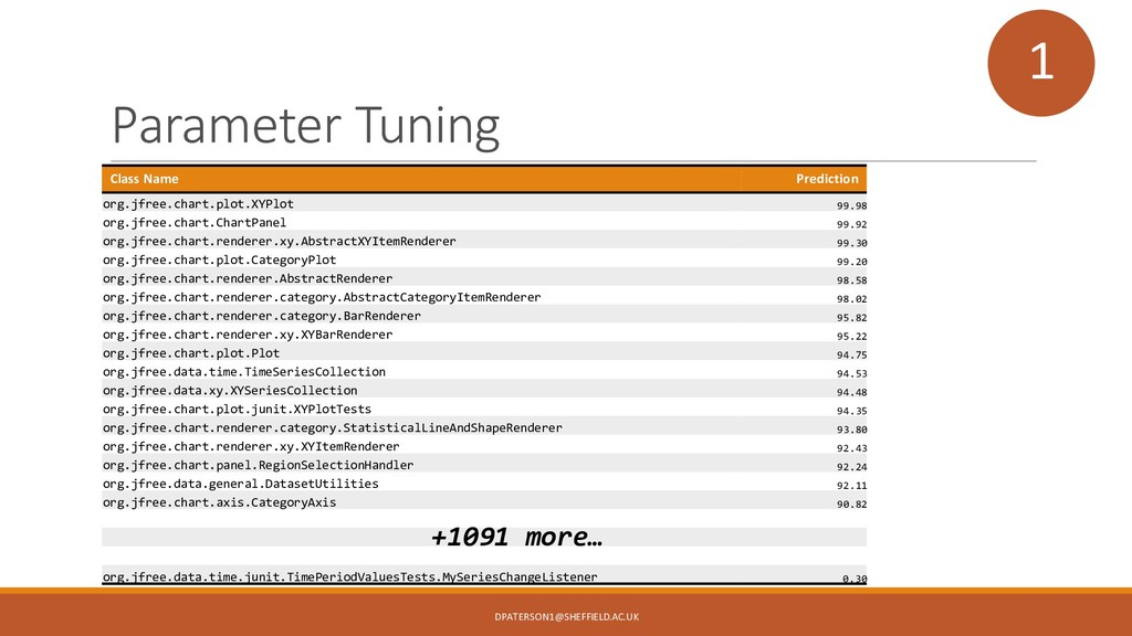 Parameter Tuning Class Name Prediction org.jfre...