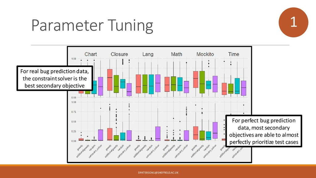 Parameter Tuning 1 For real bug prediction data...