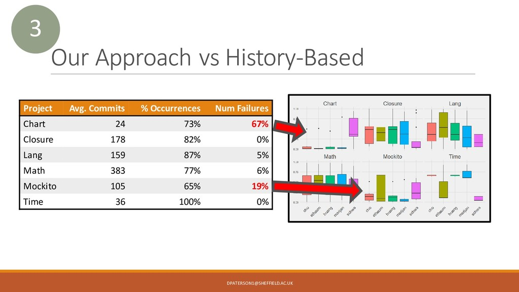 Our Approach vs History-Based Project Avg. Comm...