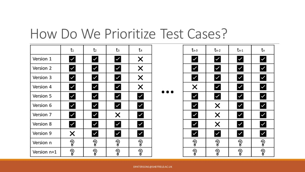 How Do We Prioritize Test Cases? Version 1 Vers...