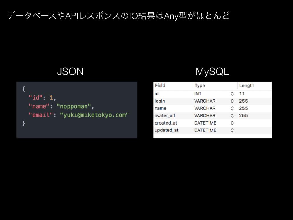σʔλϕʔεAPIϨεϙϯεͷIO݁ՌAnyܕ͕΄ͱΜͲ JSON MySQL