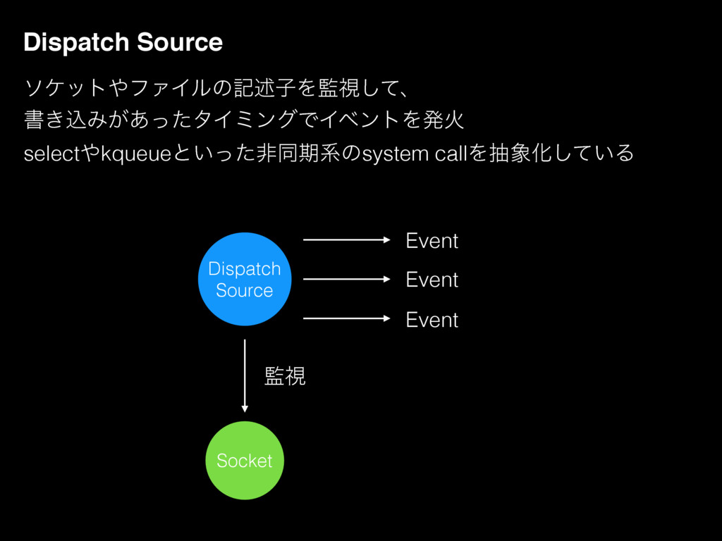 Dispatch Source Dispatch Source Socket ؂ࢹ Event...