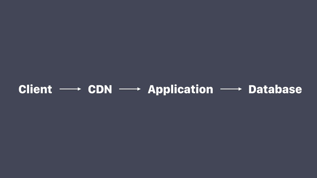Client CDN Application Database
