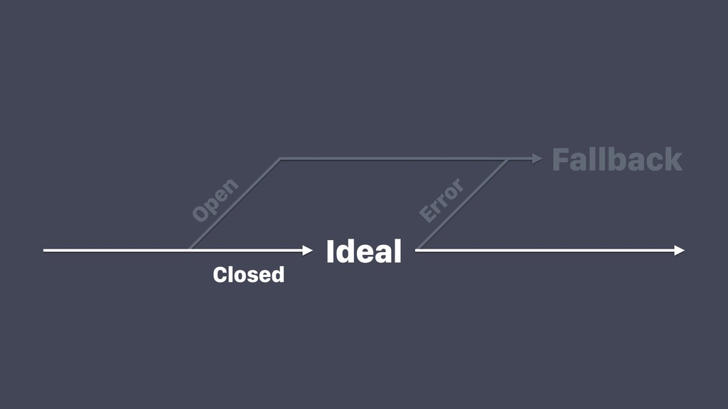 Ideal Fallback Open Error Closed