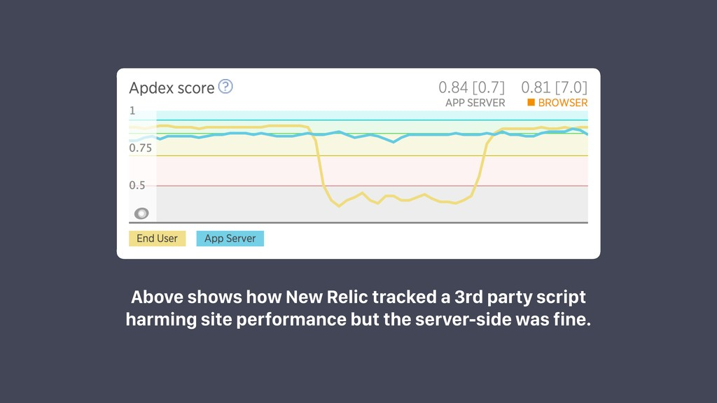 Above shows how New Relic tracked a 3rd party s...