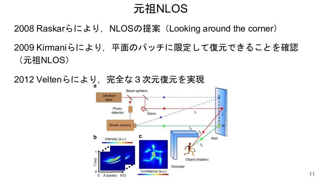元祖NLOS 11 2008 Raskarらにより,NLOSの提案(Looking aroun...