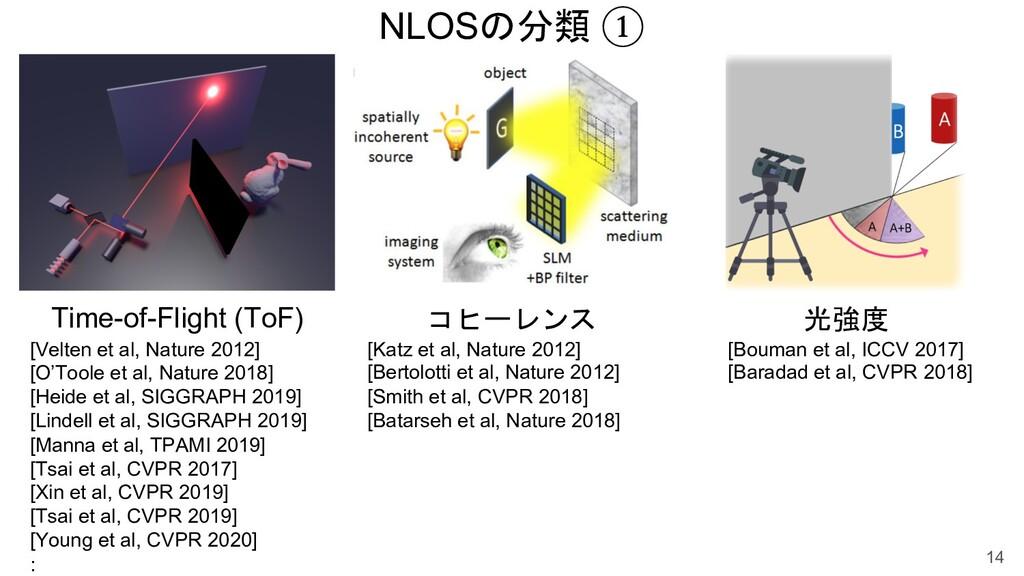 NLOSの分類 ① 14 Time-of-Flight (ToF) 光強度 [Velten e...