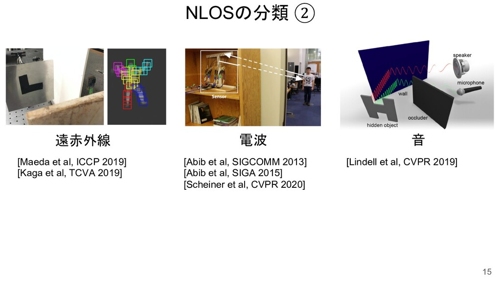 NLOSの分類 ② 15 音 遠赤外線 [Maeda et al, ICCP 2019] [K...